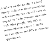 And here are the results of a third survey: as little as 10 percent of our verbal communication will have an impact on the impression we create with other people, only 40% of communication comes from the way we speak, and 50% is from our appearance.